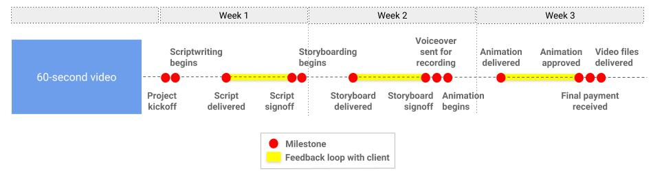 Explainer video example timeline