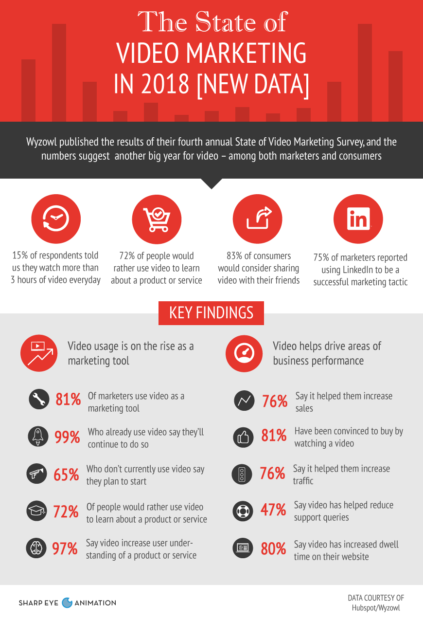 State of Video Marketing Infographic